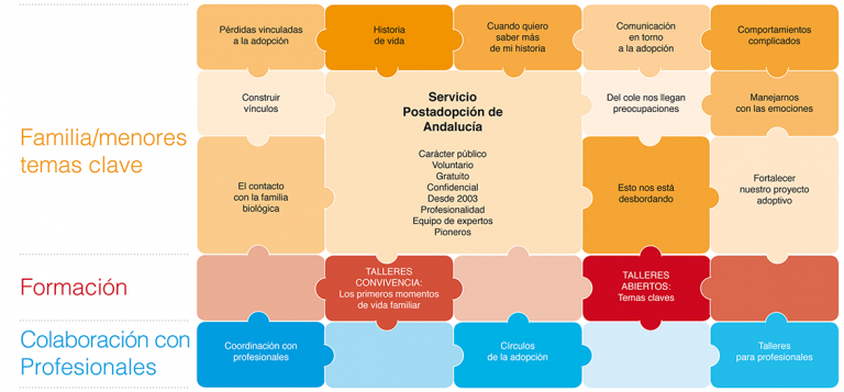 Servicio Postadopción de Andalucía